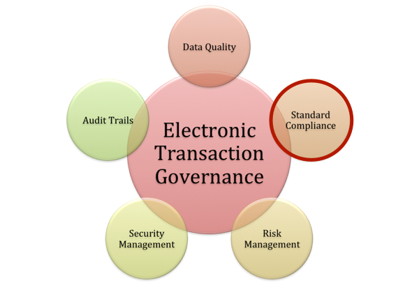 Electronic Transaction Governance: Standard Compliance