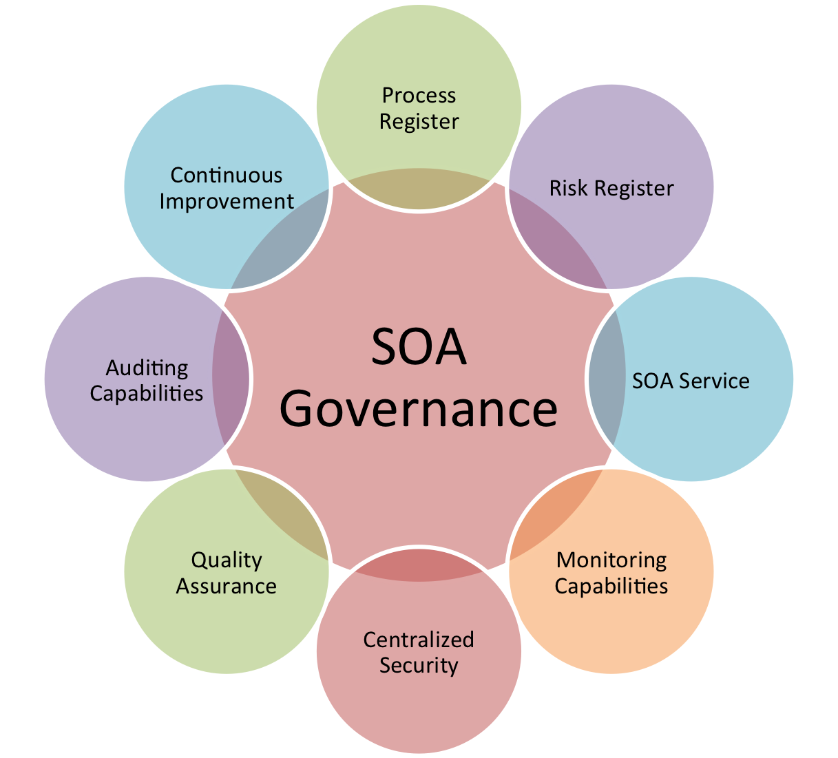 Software development best practices wovenware blog for Architecture of e governance