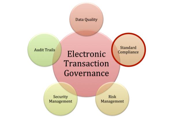 Electronic Transaction Governance: Standard Compliance