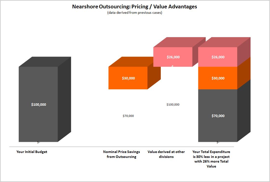 Software Development Price Advantage of Wovenware