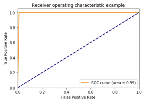 Figure 1: ROC and AUROC of our customer's current best performing churn model.