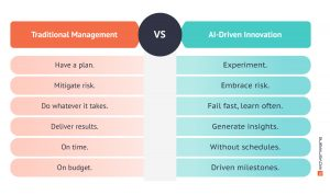 Data Science Project Management