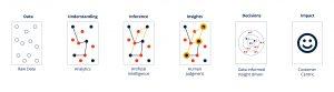 Understanding Data, Analytics and Insights
