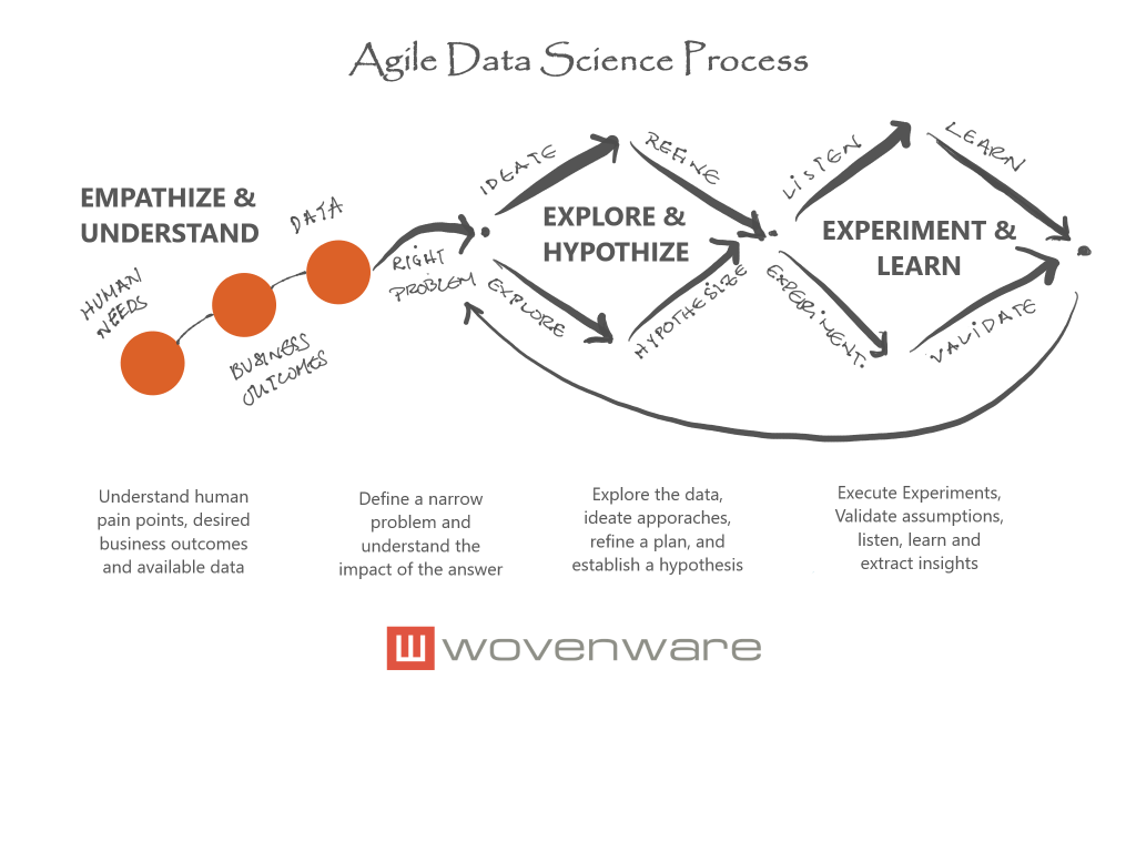 Agile Data Science Process @ Wovenware